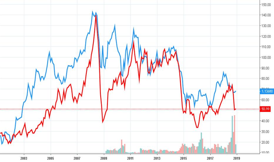 USOIL: ユーロドルは原油の先行指標?