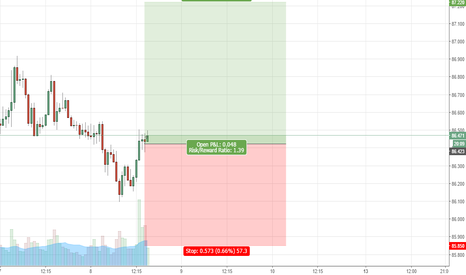 AUDJPY: AUDJPY Buy Now