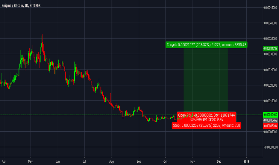 ENGBTC: buy and hold for 2x