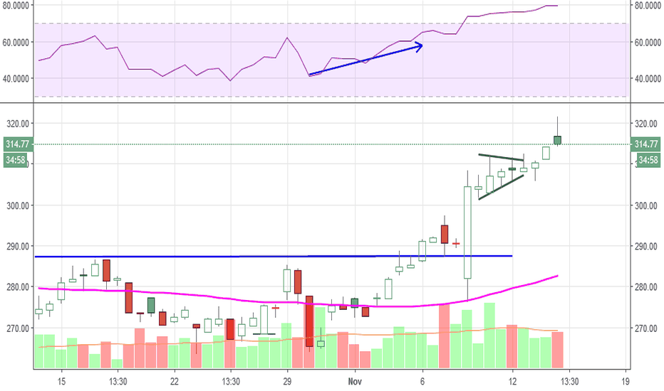 ULTA: 4 hour chart -update Worked nicely, still holding