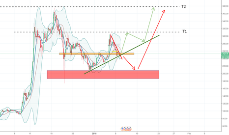 LTCUSD: LTC looking bullish, may see the upward trend continue again