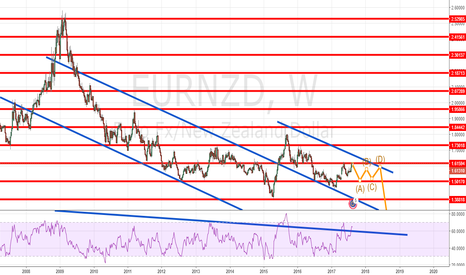 EURNZD: EURNZD BRAISING ITSELF FOR ANOTHER LEG BEARISH