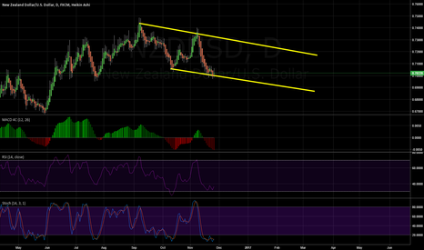 NZDUSD: Channel on the daily, think it will go back up?