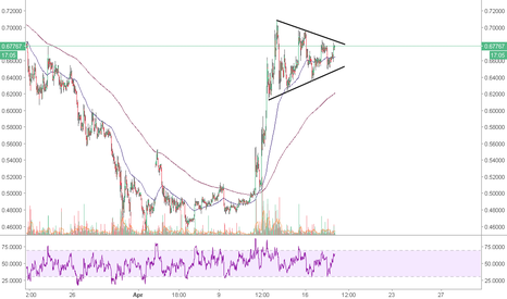 XRPUSD: Xrp from Ripple: approching breakout?