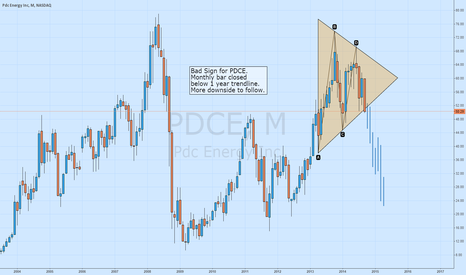 PDCE: PDCE Triangle Breakdown
