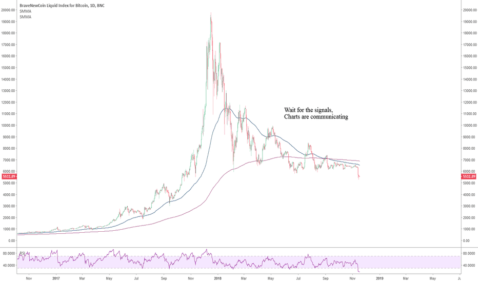 """BLX: Bitcoin: Bottoming processes, avoid to """"buy the dip"""" gamble"""