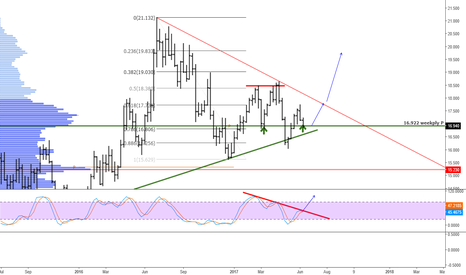 XAGUSD: weekly support at 16.922 for silver