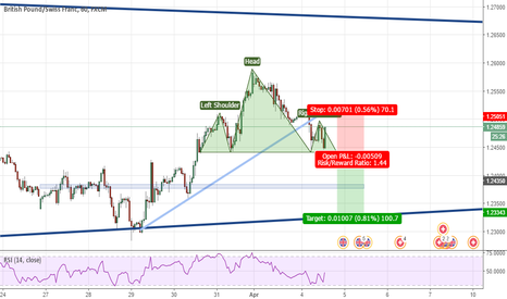 GBPCHF: Head and Shoulders after trendline Break