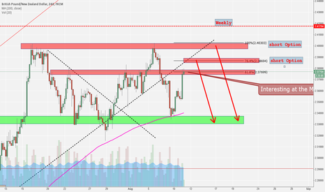 GBPNZD: GBP/NZD Short Options waiting - Be Patient