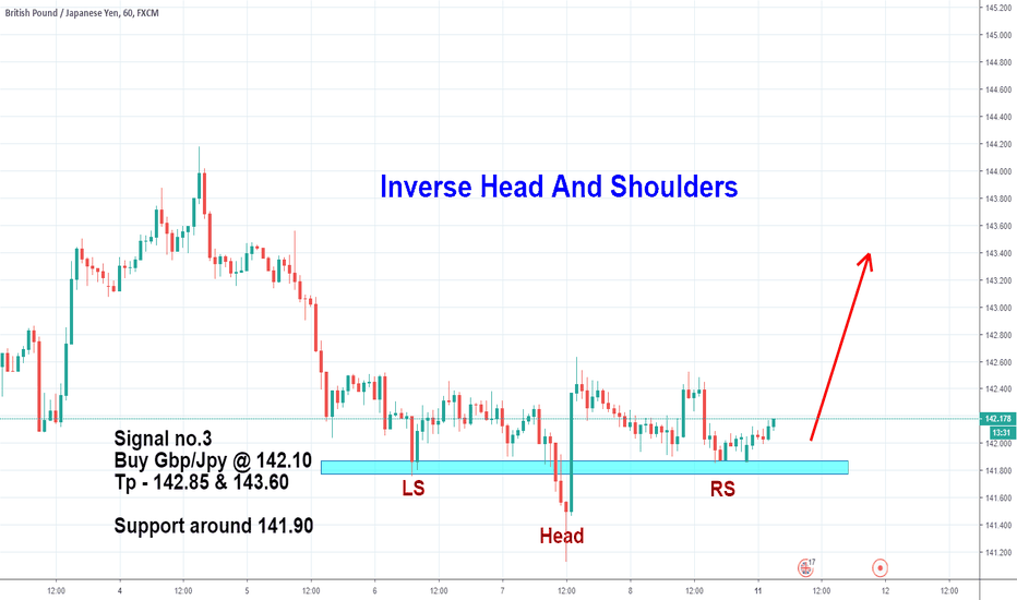 GBPJPY: BUY GBP/JPY - Inverse Head And Shoulders