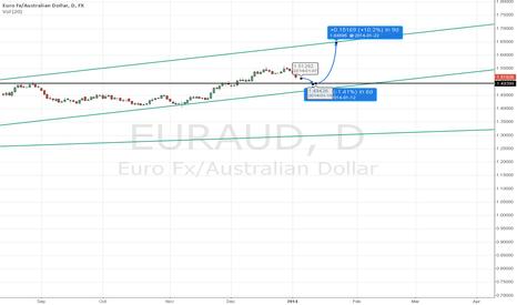 EURAUD: EURAUD to Go up