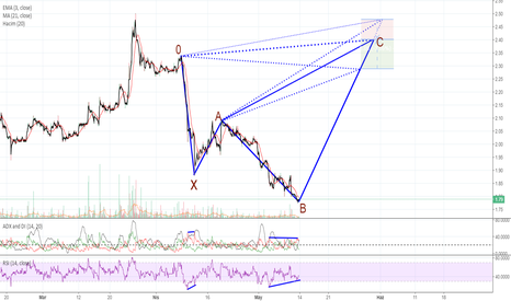 KARSN: Bearish Shark Pattern