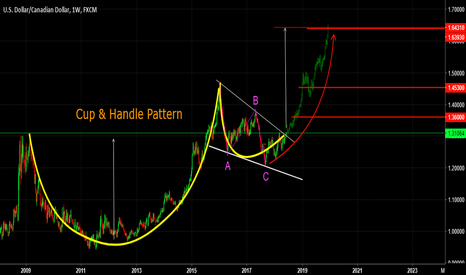 USDCAD: USDCAD, Cup & Handle pattern, W1.