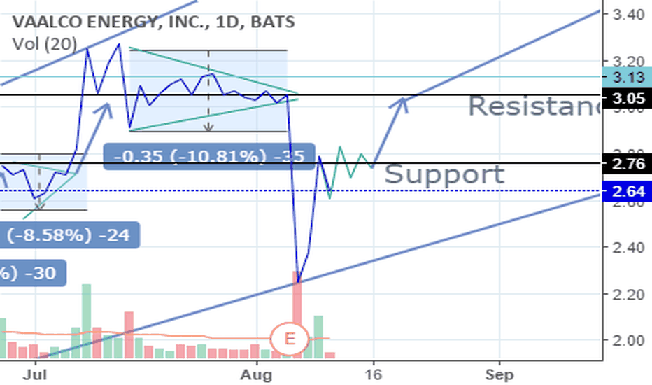 EGY: EGY High-Tight Flag Consolidation