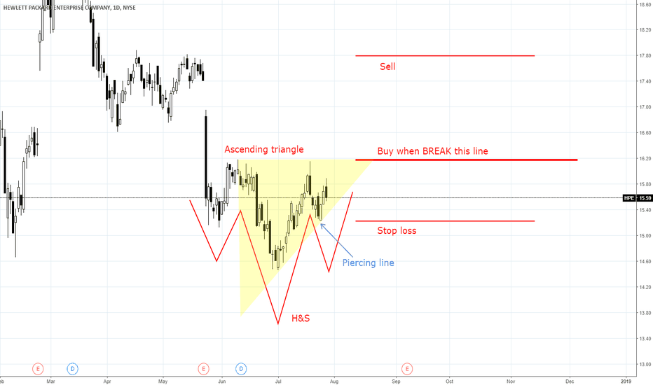 HPE: HPE head and shoulders pattern