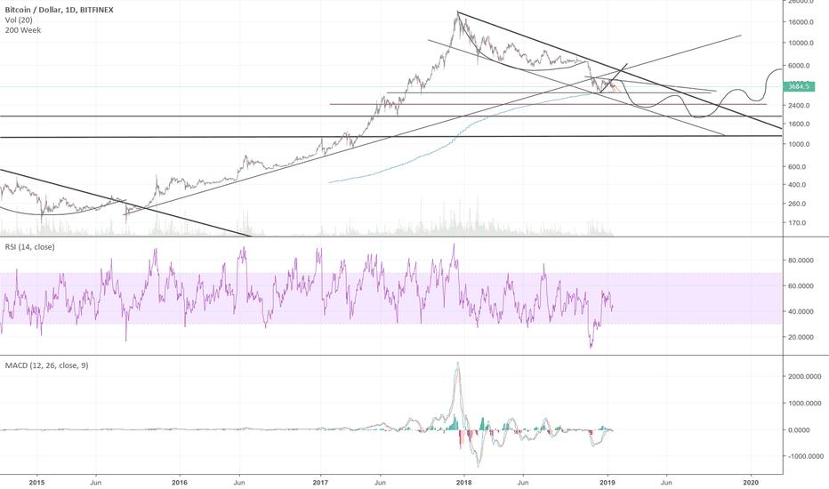 BTCUSD: Bitcoin Parabola