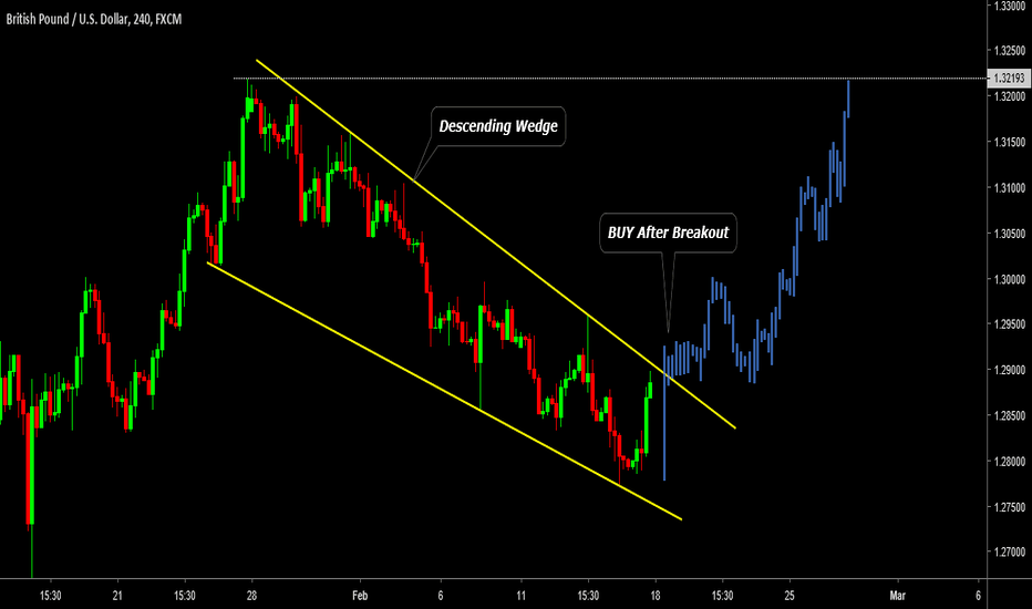 GBPUSD: GB/USD: Buy After Breakout  !!