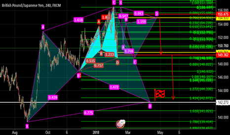 GBPJPY: STILL CYPHER  STILL LOVE YOU