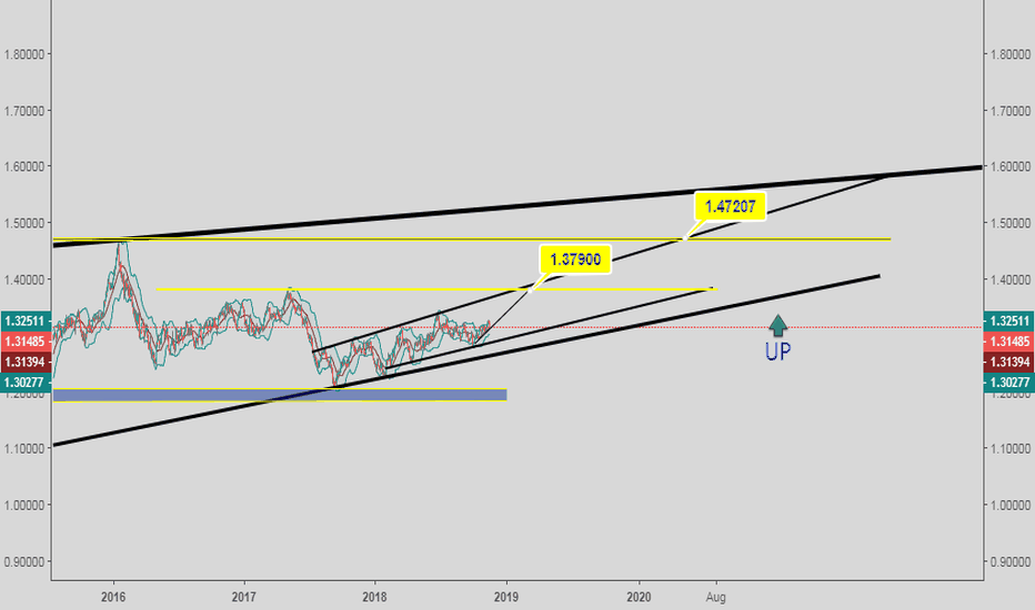 USDCAD: USD CAD LONG OPPORTUNITY