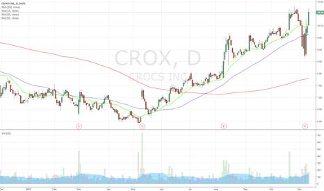 CROX: $CROX quietly climbing