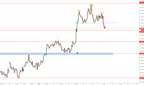 GBPCAD: gbpcad h&s
