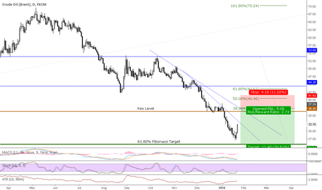 UKOIL: Short Oil after its upward retracement