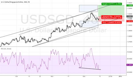 USDSGD: USD/SGD-LONG: time for a negative reversal?