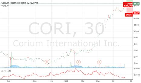 CORI: Long CORI 14.36