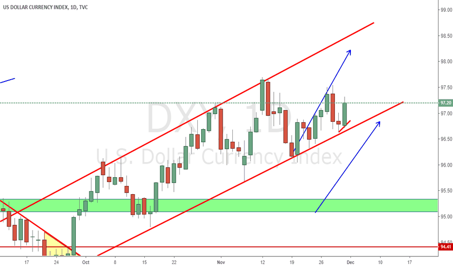 DXY: Remind of Previous Long Idea