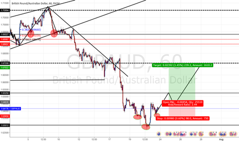 GBPAUD: ga trend switch