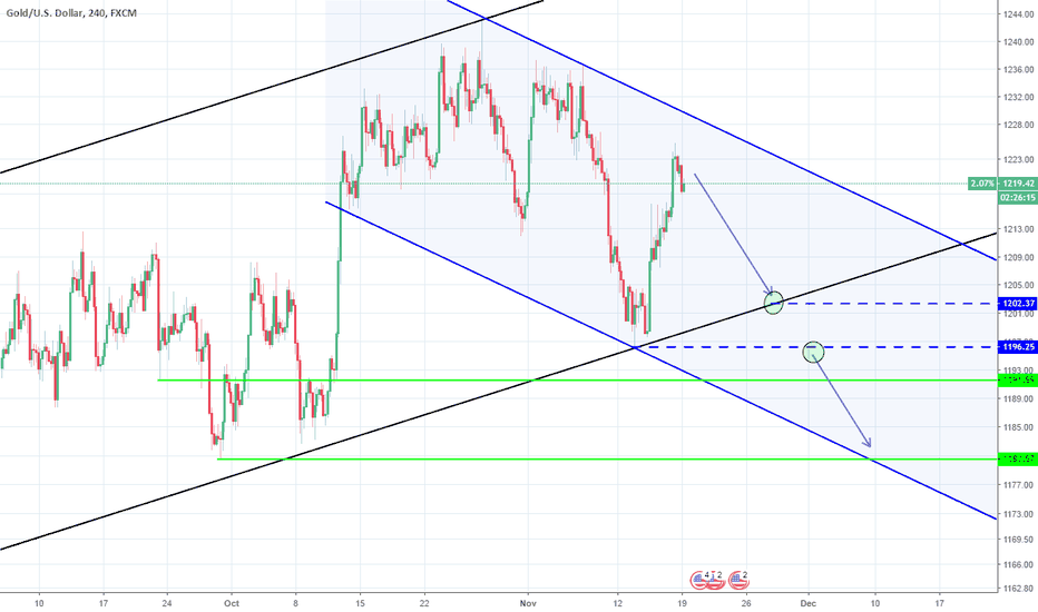 XAUUSD: XAUUSD: Target hit. Second attempt to break the 2 month uptrend.