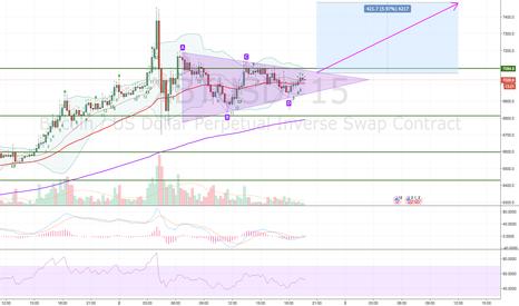 XBTUSD: XBTUSD short term bullish trade (15 m chart)