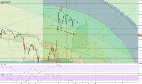 BTCUSD: BTC wedge