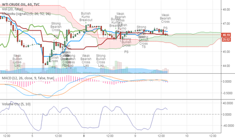 USOIL: ARE WE GOING DOWN ?