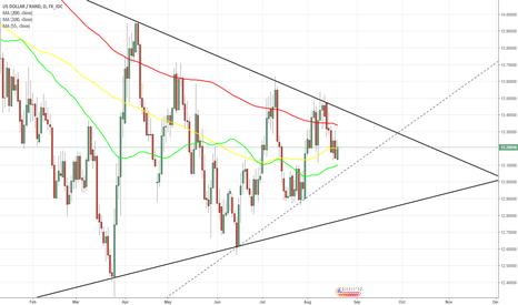 USDZAR: USD/ZAR 1D Chart: Symmetrical Triangle