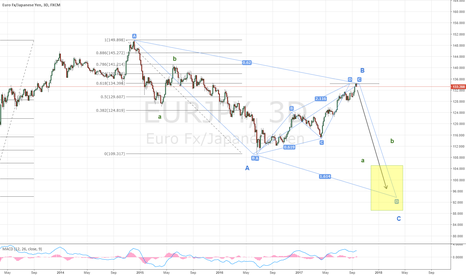 EURJPY: Double zigzag in EURJPY, next leg down is due