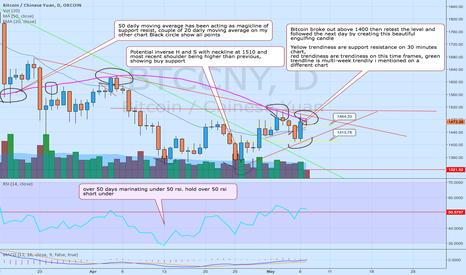 BTCCNY: Confluence of Technical factors makes bitcoin a buy