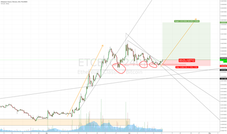 ETCBTC: Ethereum Classic's second leg up?