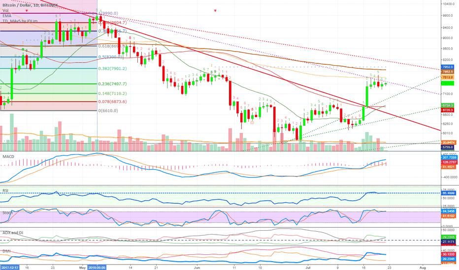 BTCUSD: Bitcoin: 3 Ways To Spot Resistance (4 Beginners)