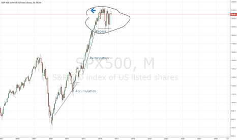 SPX500: Dow theory once again