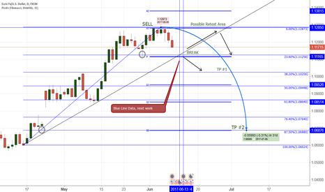 EURUSD: EUR/USD next weeks Data outcome possiblities