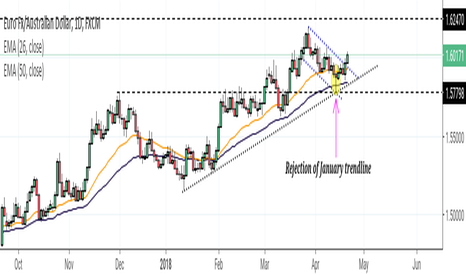 EURAUD: EUR/AUD Searching for 2016 highs?