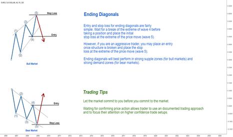 EURUSD: Ending Diagonals: Trade Setup!