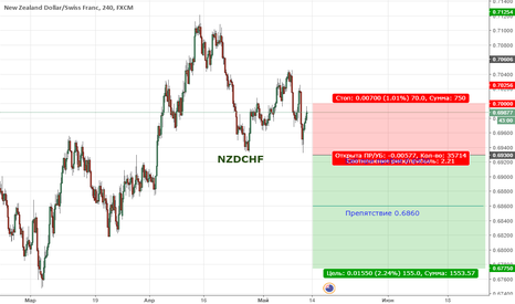 NZDCHF: Цена продолжает находиться в широкой коррекции