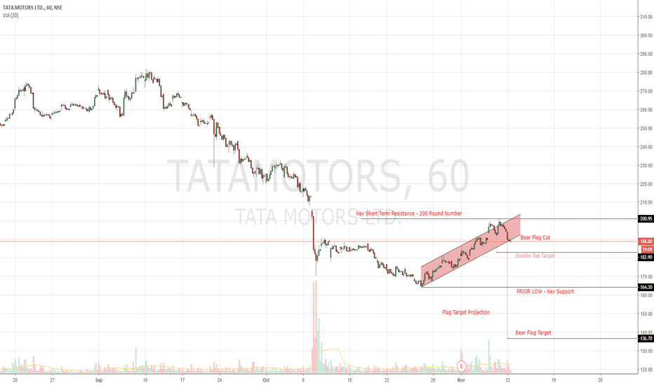 TATAMOTORS: TATA MOTORS - Bears Unleashed