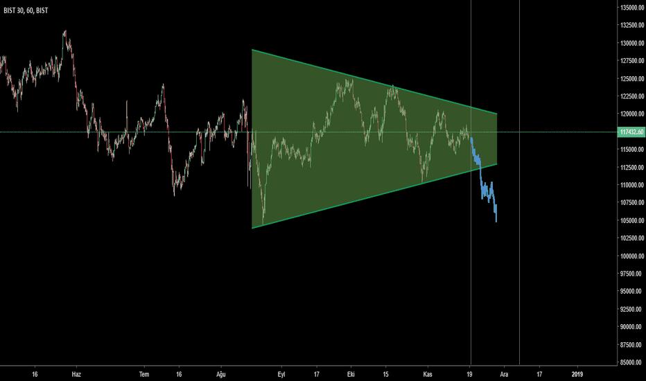 XU030: Düşüş trendi devam ediyor