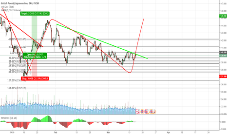 GBPJPY: Watch for this