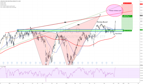 DIA: 192-200$ the next weekly resistance zone for the Dow