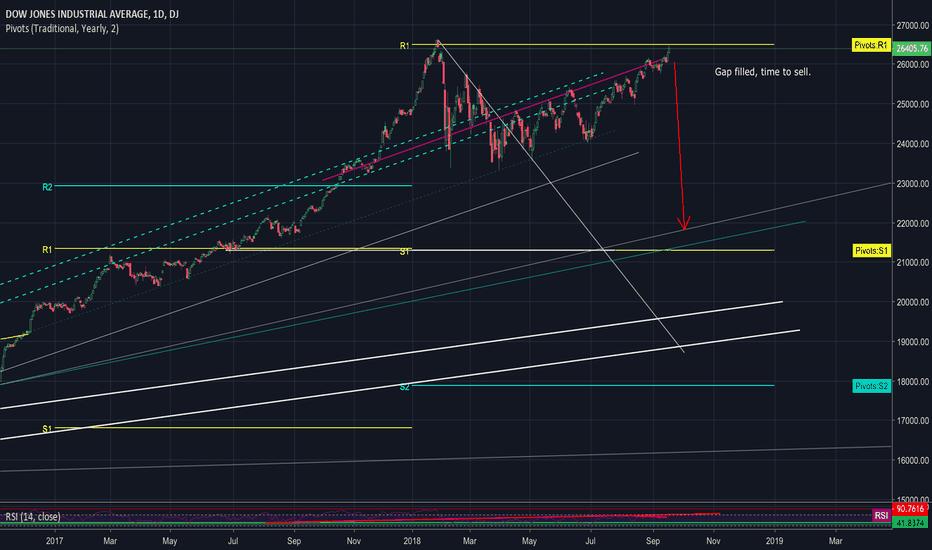 DJI: Dow Jones heading lower.