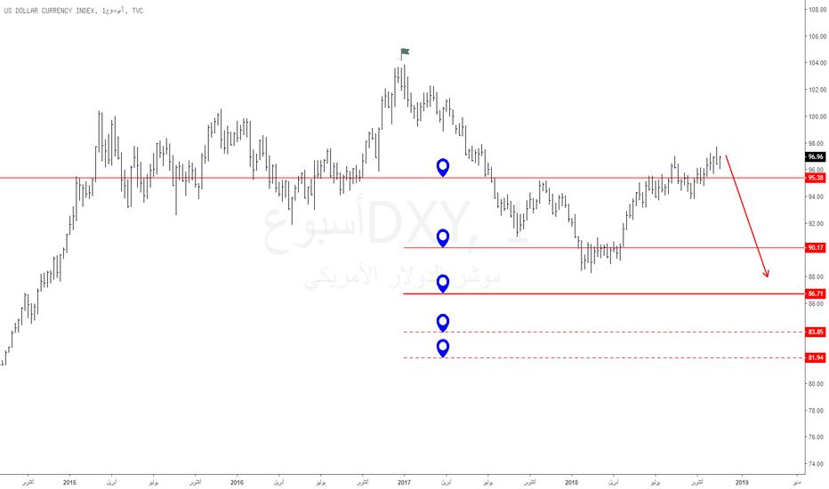 DXY: مؤشر الدولار : موجة أسبوعية هابطة